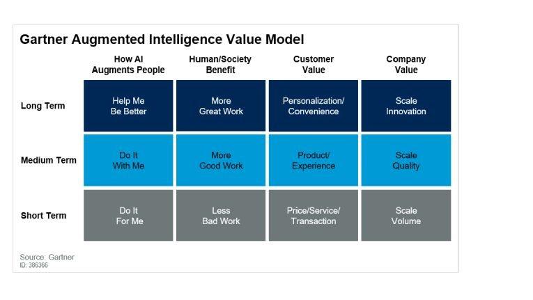 Nach Gartners Schema von Augmented AI profitieren Unternehmen und ganze Gesellschaften kurz-, mittel- und langfristig von der Technologie.
